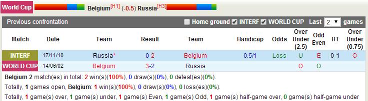 Thao Marky's Productions | World Cup 2014 - Bỉ vs Nga - Lịch sử đang ủng hộ Bỉ