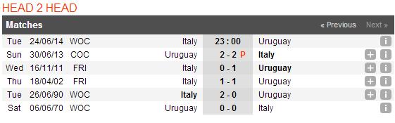Lịch sử đối đầu giữa Italia vs Uruguay | Thao Marky's Productions