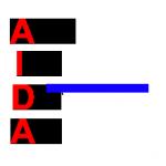 Mô hình AIDA là gì?